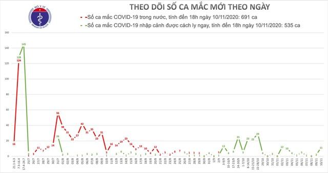 Tối 10/11, Việt Nam thêm 10 ca mắc Covid-19, đều là ca nhập cảnh - 1