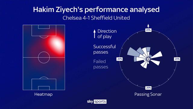 """Hakim Ziyech: """"Đại bàng mới"""" giúp Chelsea tung cánh - 3"""