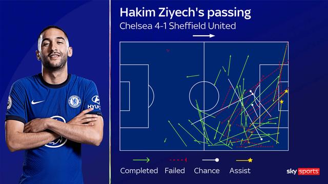 """Hakim Ziyech: """"Đại bàng mới"""" giúp Chelsea tung cánh - 2"""