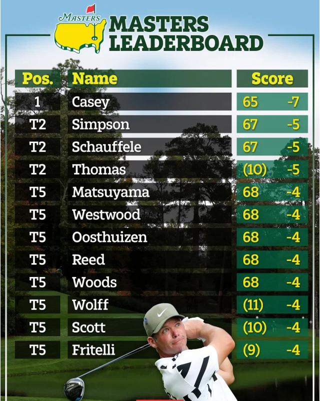 Vượt qua các đối thủ mạnh, tay golf Paul Casey dẫn đầu Masters 2020 - 3