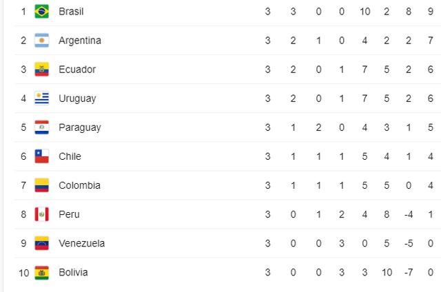 Vắng Neymar, Brazil nhọc nhằn chiến thắng ở vòng loại World Cup - 5