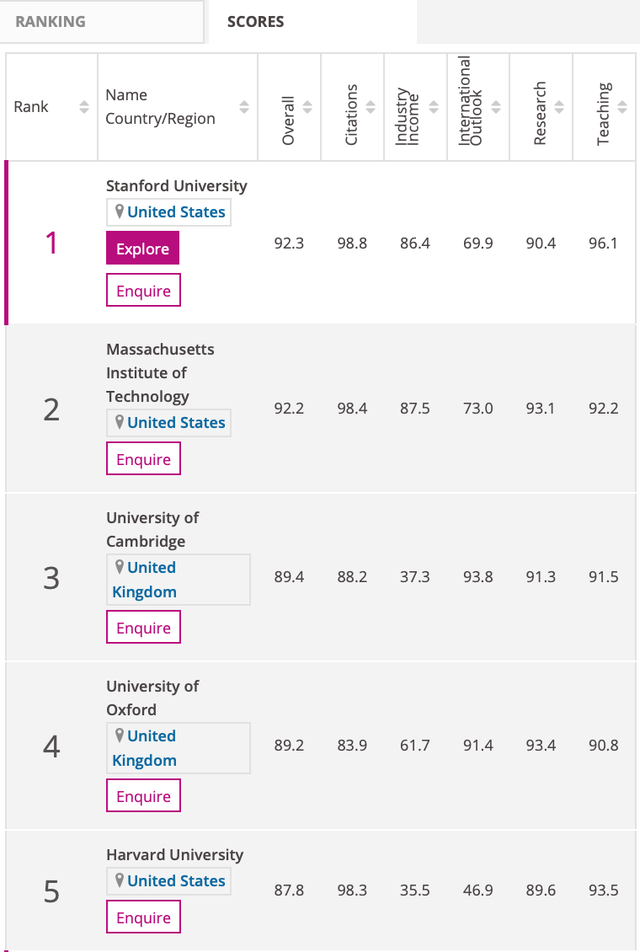 Đại học Stanford đứng đầu thế giới về đào tạo ngành kinh tế  - 2
