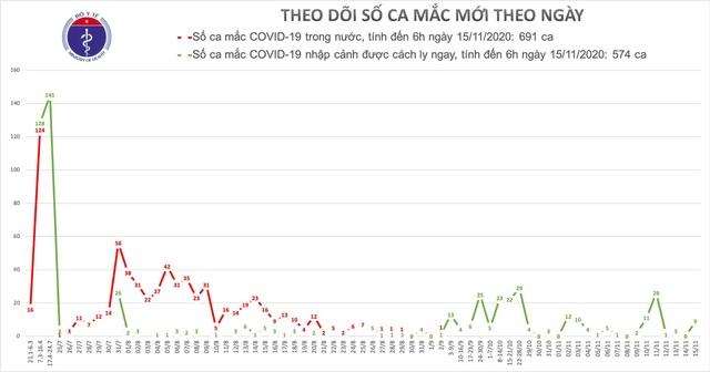 Thêm 9 ca mắc Covid-19, Việt Nam có 1.265 bệnh nhân - 1
