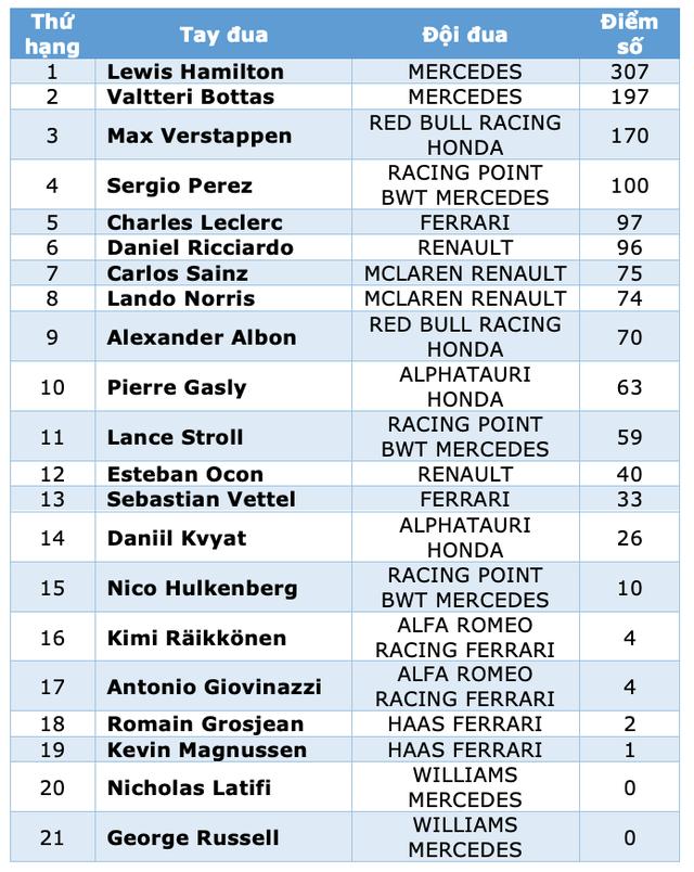 Trận thuỷ chiến trên đường đua xác định nhà vô địch thế giới F1 năm 2020 - 21