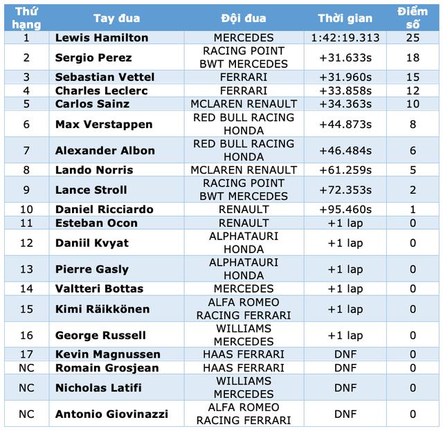 Trận thuỷ chiến trên đường đua xác định nhà vô địch thế giới F1 năm 2020 - 20