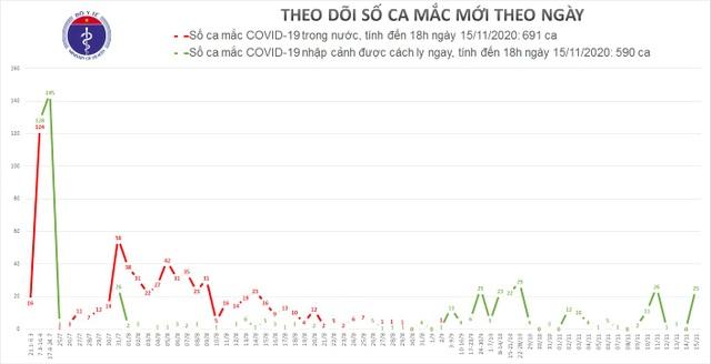 Việt Nam tiếp tục có thêm 16 ca mắc Covid-19, đều là người trở về từ Nga - 1