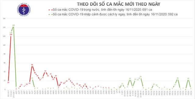 Tối 16/11, Việt Nam có 2 ca mắc mới Covid-19, là người nhập cảnh - 1