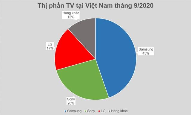 Miếng bánh thị trường TV tại Việt Nam đang thuộc về ai? - 1