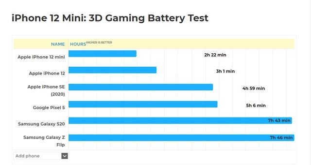 Thực hư iPhone 12 mini chỉ trụ được hơn 2 tiếng khi chơi game 3D - 2