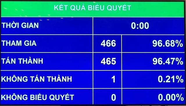 Chốt ngày bầu cử đại biểu Quốc hội khoá XV - 1