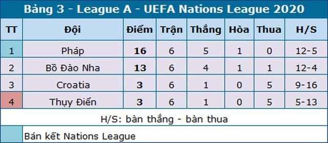 Pháp vào bán kết Nations League với thành tích bất bại - 4