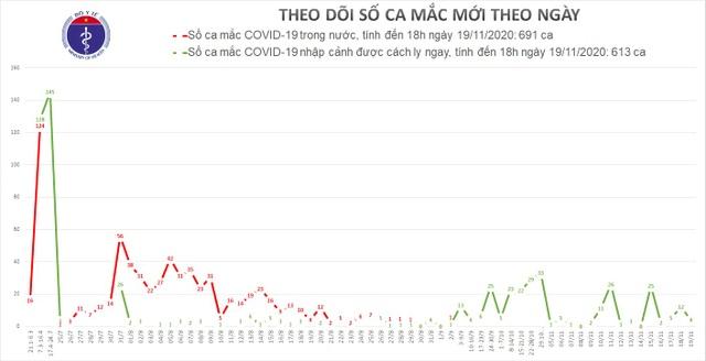 Việt Nam có 4 ca mắc mới Covid-19, là người bay về từ Canada, Anh - 1
