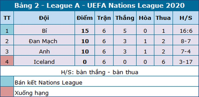 """Anh chia tay Nations League bằng chiến thắng """"4 sao"""" - 5"""