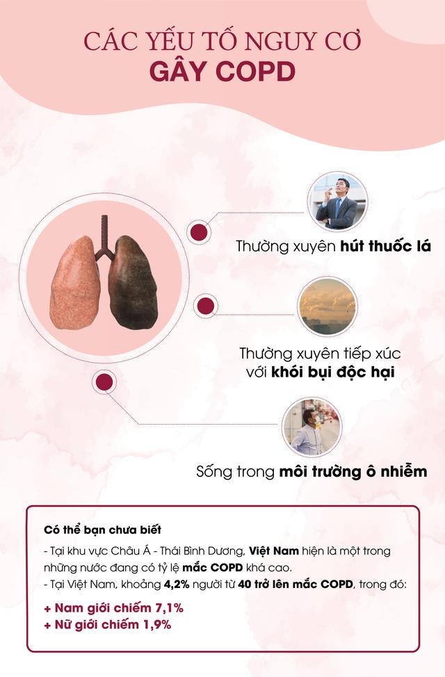 Bệnh phổi tắc nghẽn mạn tính và những điều cần biết - 1