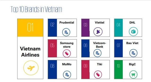 Viettel thuộc Top 10 thương hiệu có trải nghiệm khách hàng tốt nhất - 2