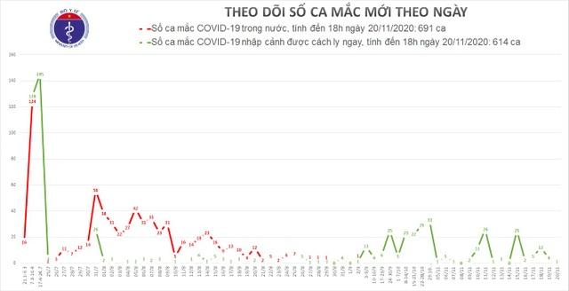 Việt Nam thêm 1 ca mắc Covid-19, nhiều nước châu Âu liên tục phá kỷ lục - 1
