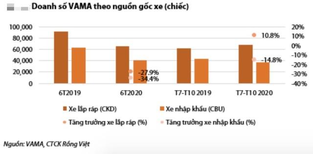 GDP đầu người sắp vượt 3.000 USD, dân Việt sẽ tăng mạnh sở hữu ô tô - 2
