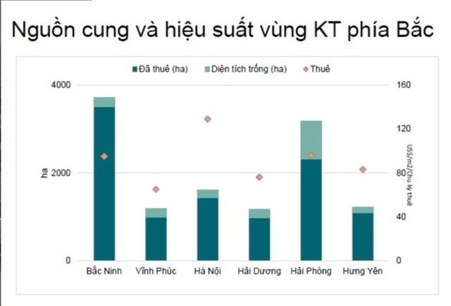 BĐS công nghiệp: Giá đất tăng, nhộn nhịp nhà đầu tư đến từ Trung Quốc - 1
