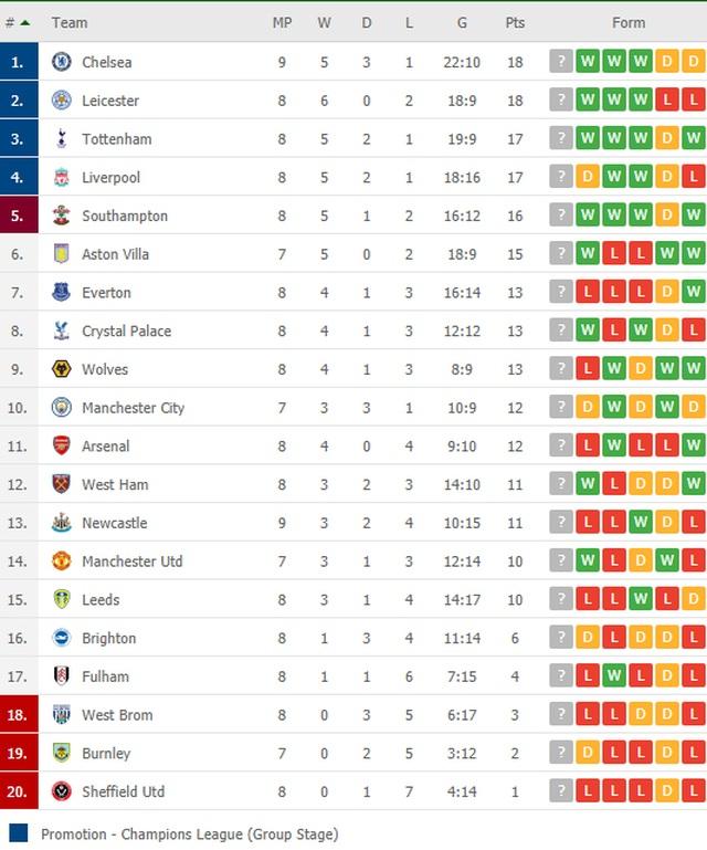 Chelsea vươn lên dẫn đầu bảng Premier League - 2