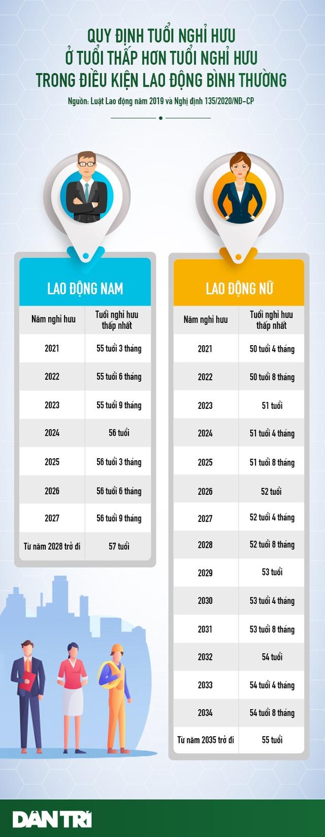 Từ năm 2021: Người lao động làm việc ở vùng nào sẽ được nghỉ hưu sớm? - 1