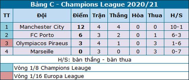 Thắng nhẹ Olympiacos, Man City sớm vượt qua vòng bảng - 4