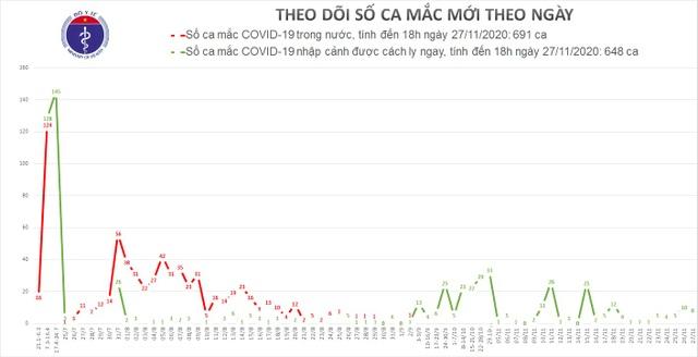 Tối 27/11, Việt Nam thêm 8 ca mắc Covid-19 - 1