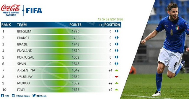 Không thi đấu, đội tuyển Việt Nam vẫn thăng tiến trên bảng xếp hạng FIFA - 3