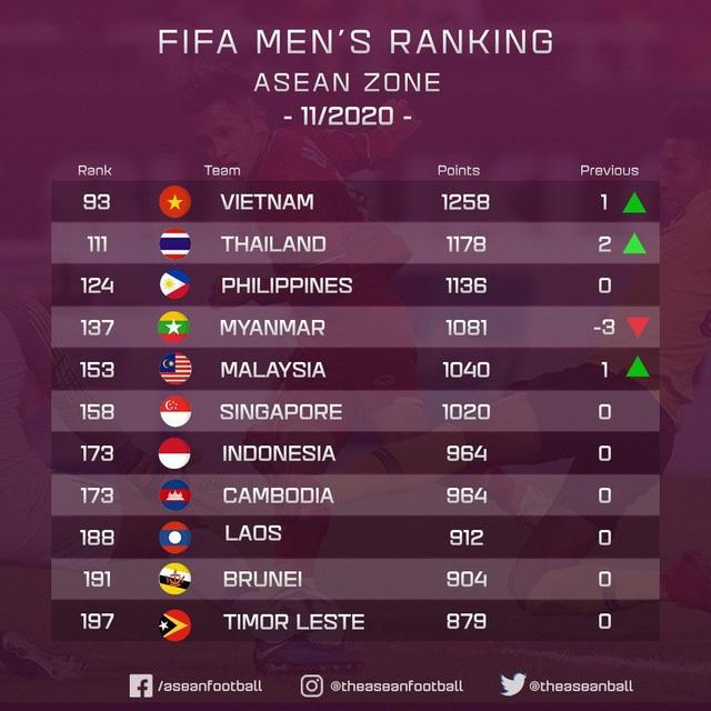 Không thi đấu, đội tuyển Việt Nam vẫn thăng tiến trên bảng xếp hạng FIFA - 2