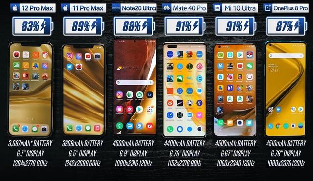 Đọ tốc độ và thời lượng pin giữa Galaxy Note20 Ultra và iPhone 12 Pro Max - 2