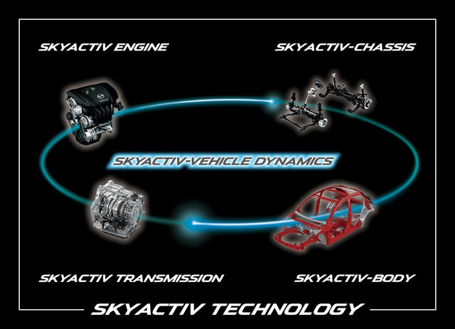 Công nghệ SkyActiv  - chìa khóa để Mazda đột phá - 3