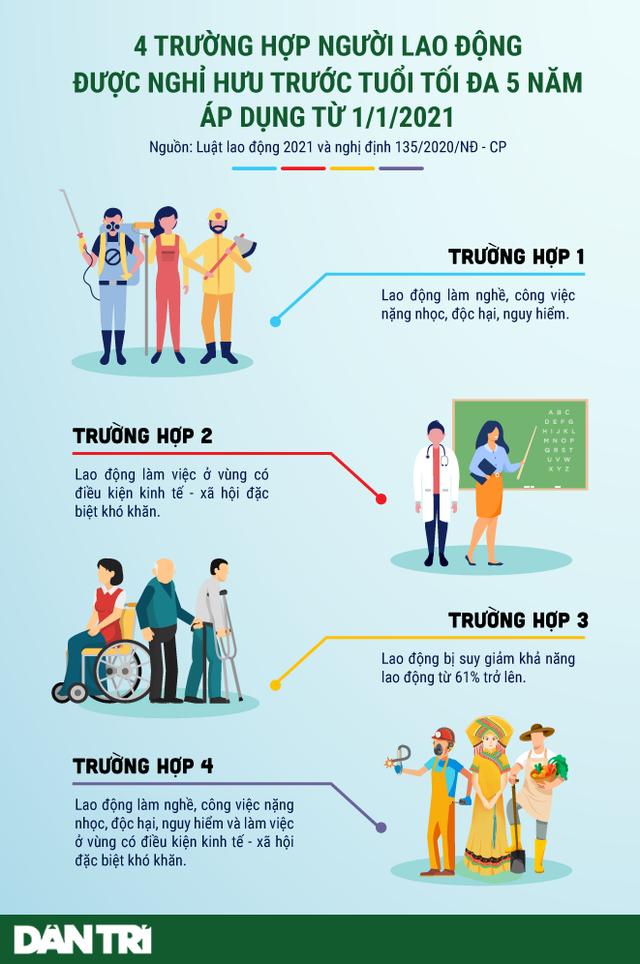 Infographic: 4 trường hợp nghỉ hưu trước tuổi áp dụng từ 1/1/2021 - 1