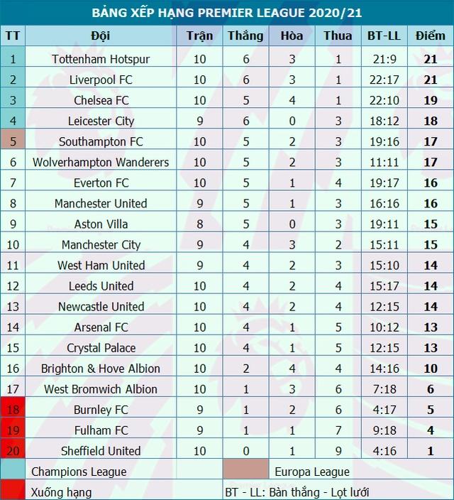 Cavani đạt điểm tuyệt đối trong màn ngược dòng của Man Utd - 5