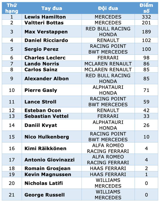Chặng 15 mùa giải F1 2020: Tai nạn liên tiếp, suýt có tay đua thiệt mạng - 21