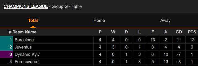 Barcelona và Juventus quyết thắng để đua ngôi đầu bảng - 4
