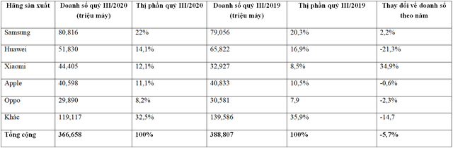Xiaomi vượt mặt Apple, trở thành hãng smartphone lớn thứ 3 thế giới - 2