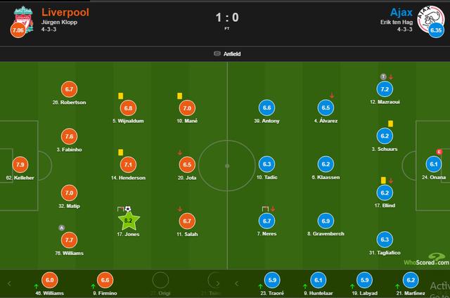 Người hùng mới tỏa sáng, Liverpool vượt qua vòng bảng Champions League - 4