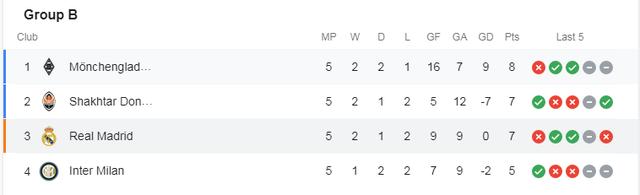 Những đội bóng nào đã giành vé vào vòng 1/8 Champions League? - 4