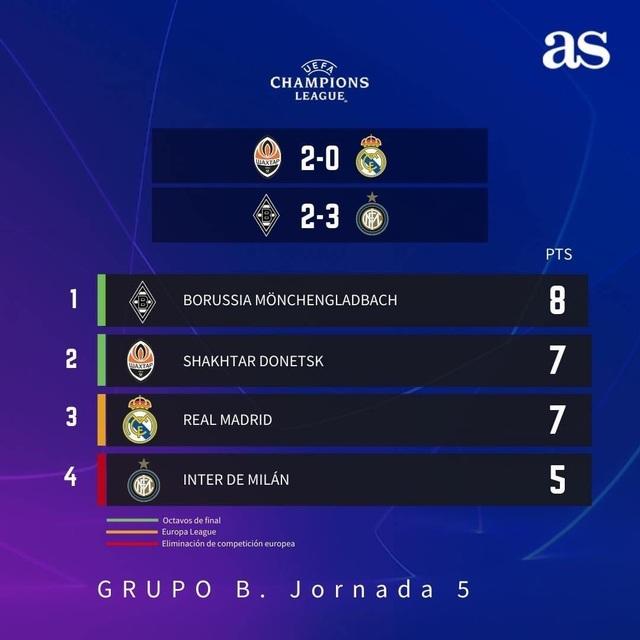 Real Madrid tiếp tục thua sốc, HLV Zidane tuyên bố không từ chức - 3