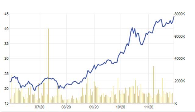 Tiền dư thừa ồ ạt đầu tư chứng khoán, cổ phiếu VCI của Bản Việt phá đỉnh - 1