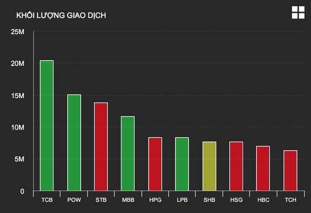 Tiền dư thừa ồ ạt đầu tư chứng khoán, cổ phiếu VCI của Bản Việt phá đỉnh - 3