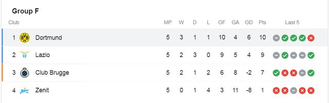 Vắng Erling Haaland, Borussia Dortmund bị Lazio cầm hòa trên sân nhà - 5
