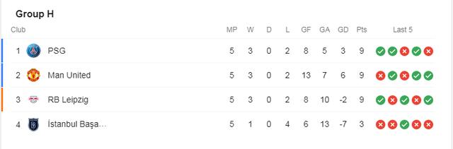 Những đội bóng nào đã giành vé vào vòng 1/8 Champions League? - 2