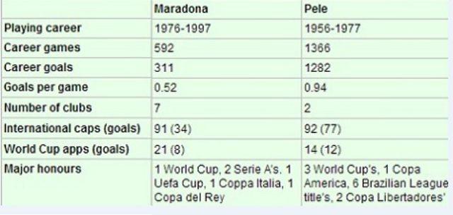 Vua bóng đá Pele viết tâm thư tưởng nhớ huyền thoại Maradona - 3