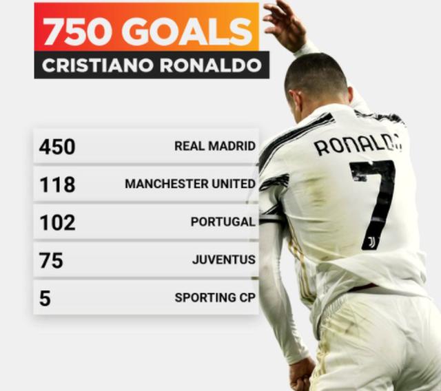 Vượt qua Messi, C.Ronaldo cán cột mốc ghi bàn khủng - 1