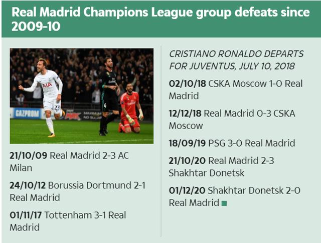 Real Madrid mất C.Ronaldo như Hùm bị vuốt râu - 2