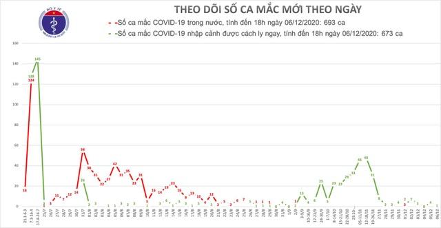 Tối 6/12, thêm 1 ca mắc mới Covid-19, Việt Nam có 1366 bệnh nhân - 1