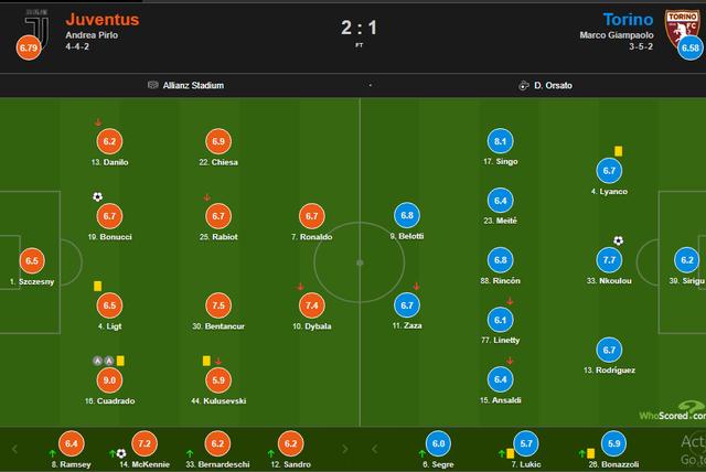 C.Ronaldo tịt ngòi, Juventus vẫn ngược dòng ngoạn mục - 6