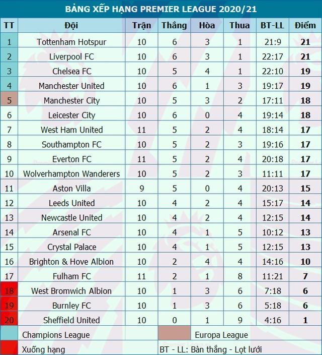 West Ham 1-3 Man Utd: Ba phút may mắn của Quỷ đỏ - 6