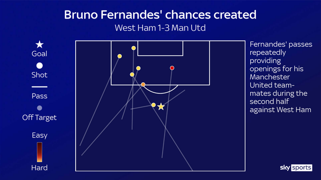 Man Utd ngược dòng ấn tượng: Không thể sống thiếu Bruno Fernandes - 2