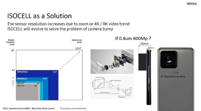 Sắp có camera smartphone độ phân giải vượt mắt người, lên đến 600MP? - 2